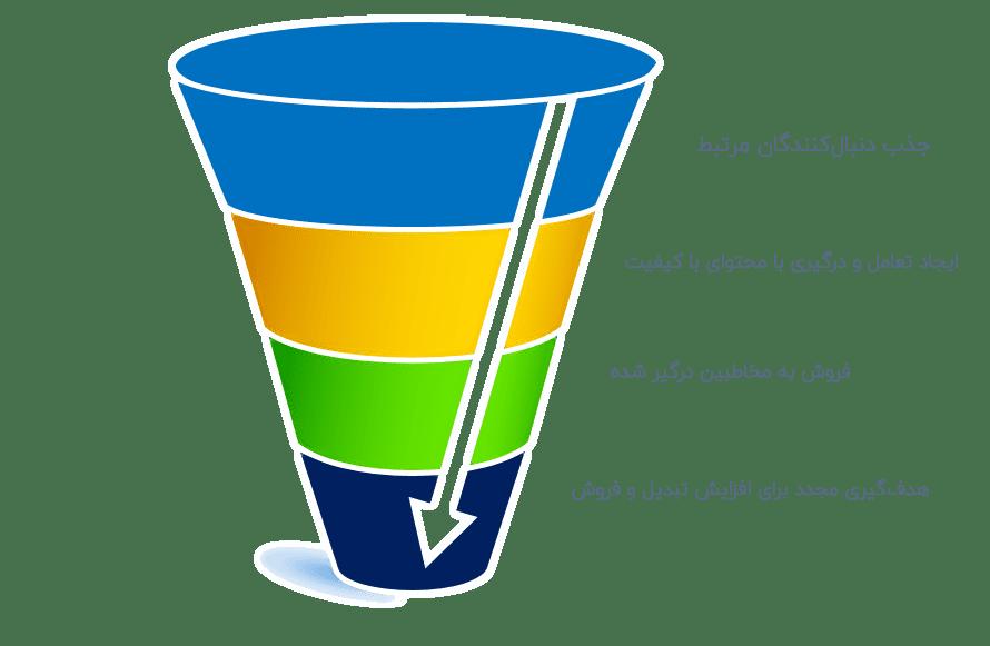 قیف فروش دیجیتالی آژانس ادزیرو